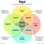 """Ikiagi-  """"A Reason For Being"""""""